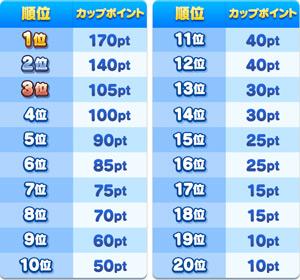カップポイント表